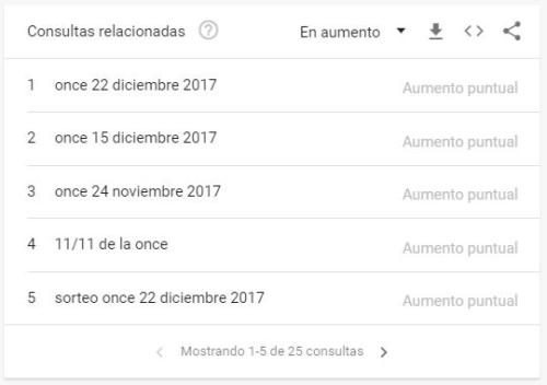 2-consultas-relacionadas-aumento-google-trends
